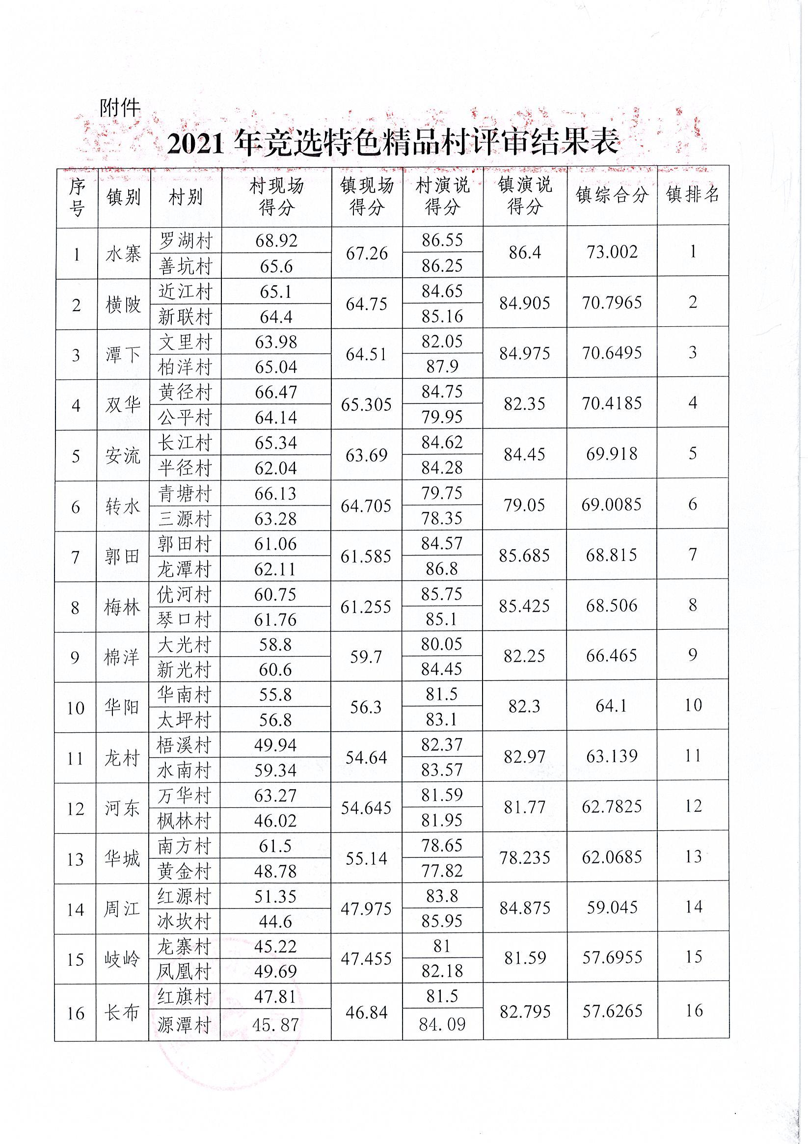 关于五华县2021年竞选特色精品村竞选结果的公示(2).jpg