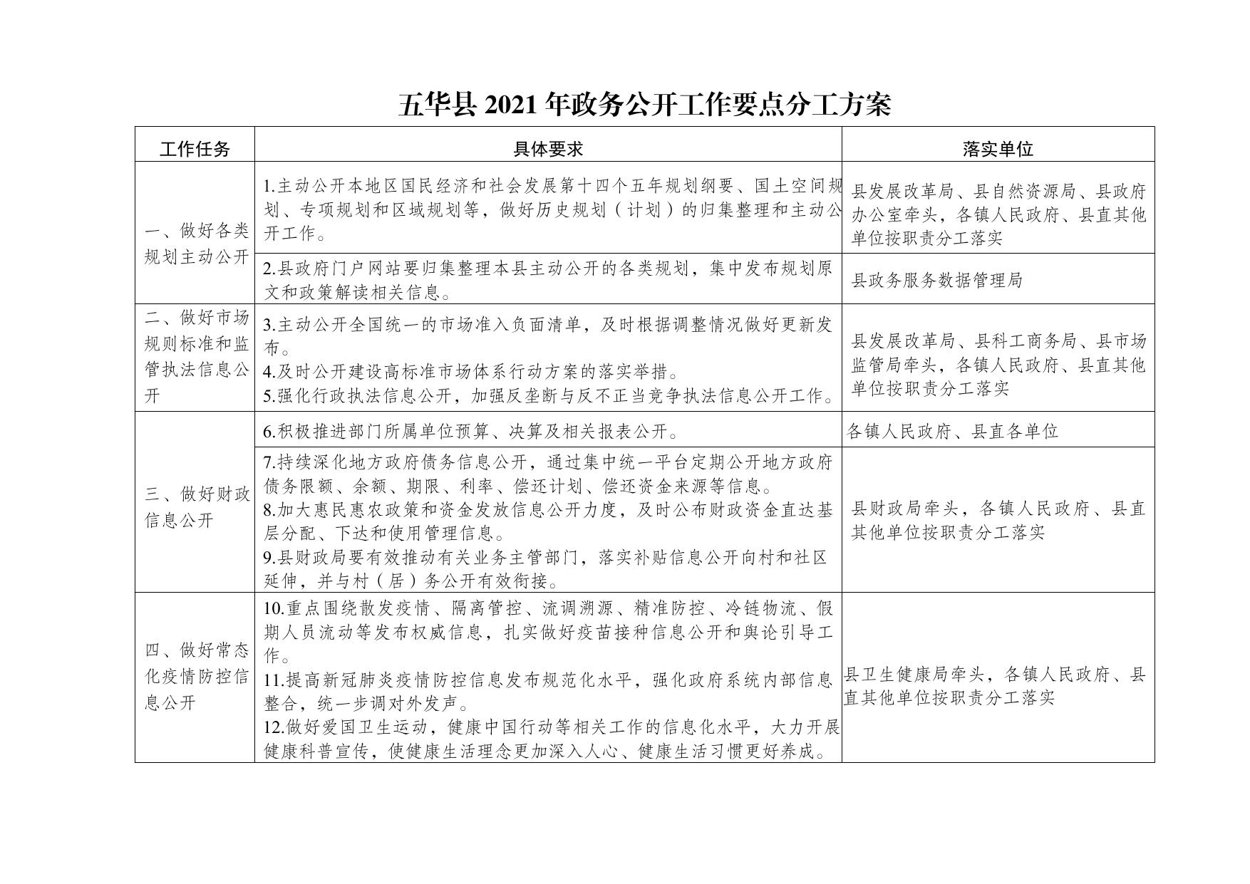 五华县人民政府办公室关于印发五华县2021年政务公开工作要点分工方案的通知0000.jpg