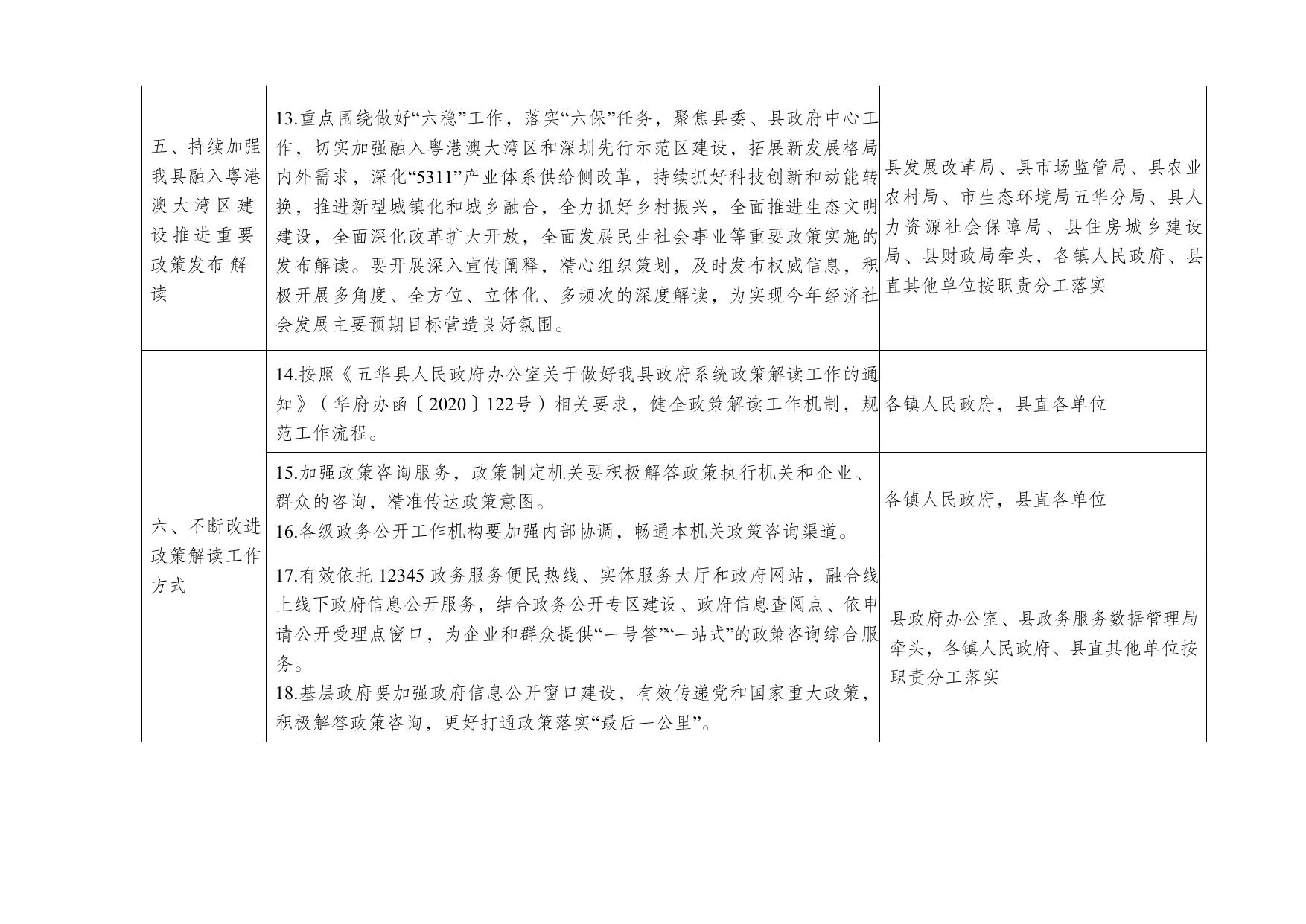 五华县人民政府办公室关于印发五华县2021年政务公开工作要点分工方案的通知0001.jpg