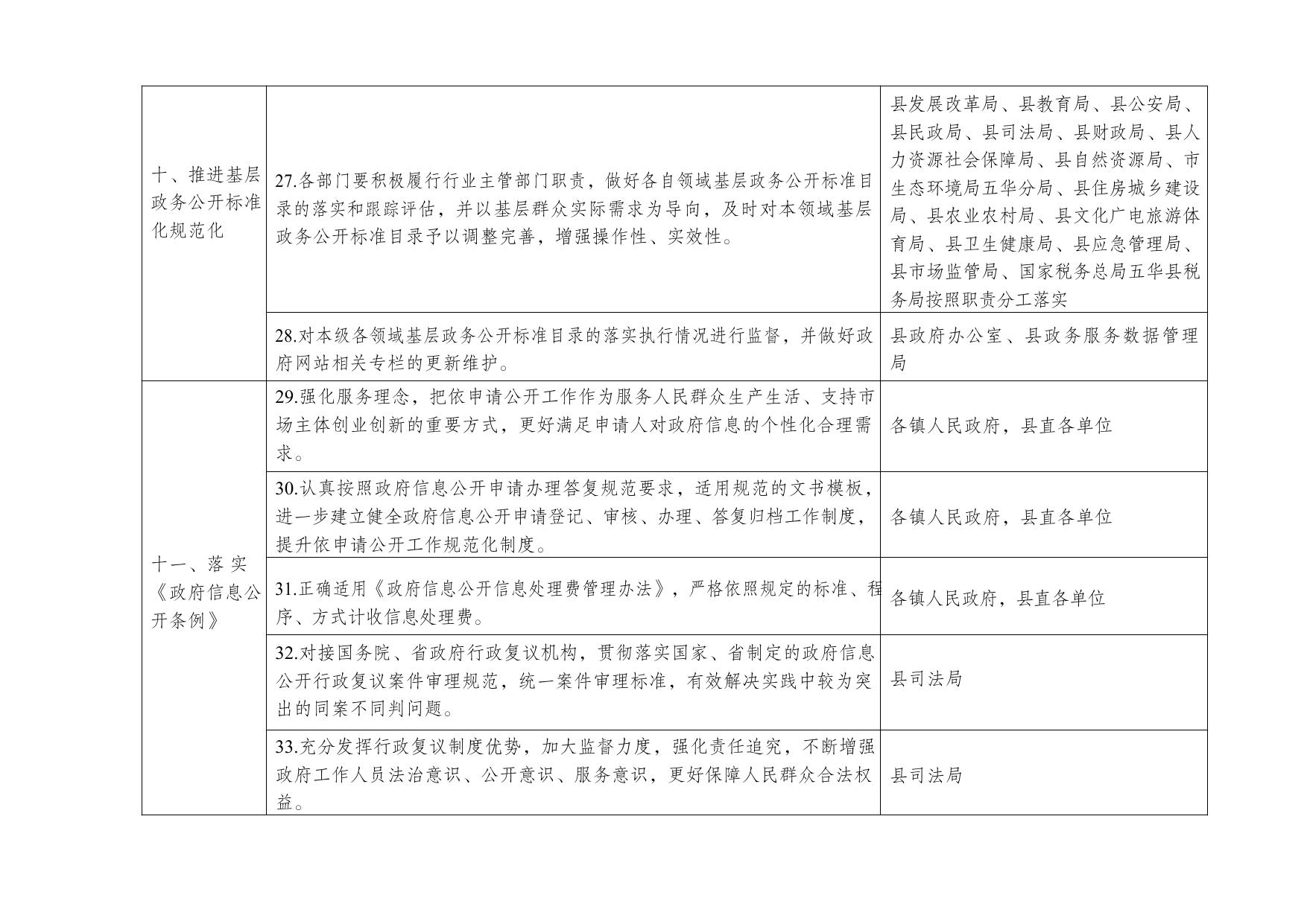 五华县人民政府办公室关于印发五华县2021年政务公开工作要点分工方案的通知0003.jpg