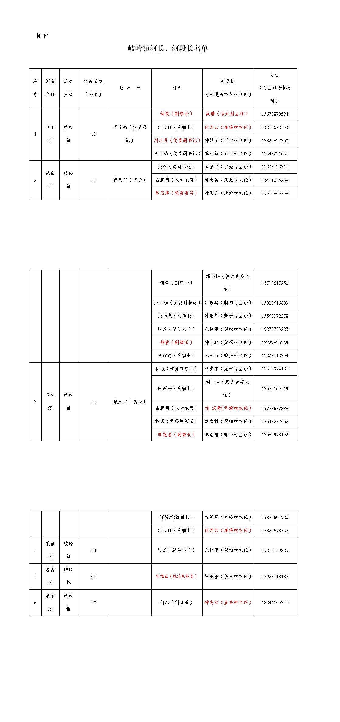 2021岐岭镇河长、河段长表_0(1).png