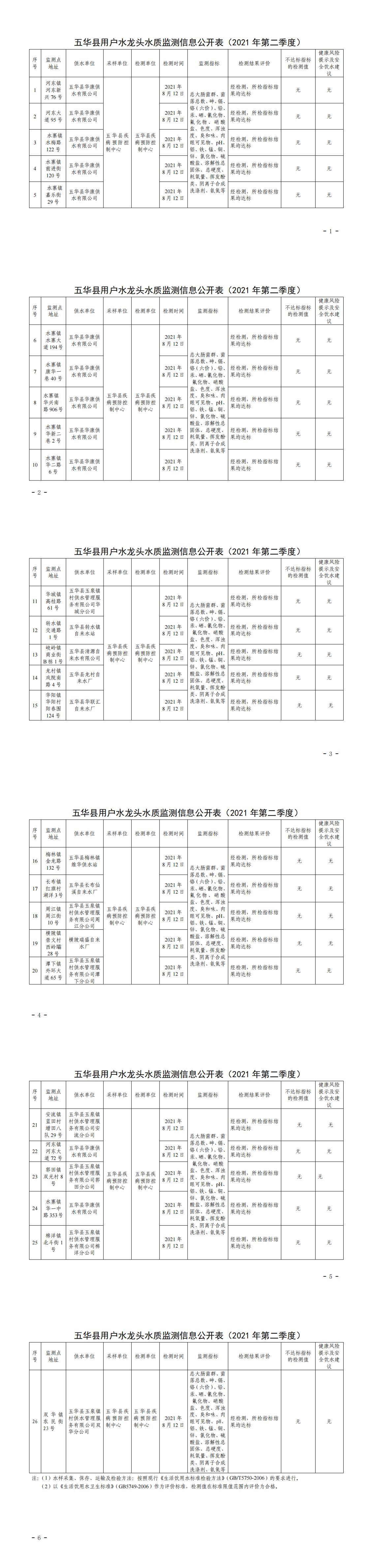 关于五华县2021年第二季度用户水龙头水质监测结果的报告_0.png